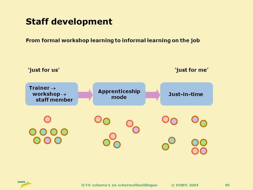 © IOWO 2004ICTO schema s en schermafbeeldingen40 Staff development Trainer  workshop  staff member From formal workshop learning to informal learning on the job Apprenticeship mode Just-in-time 'just for us''just for me'