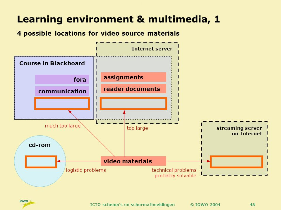 © IOWO 2004ICTO schema s en schermafbeeldingen48 Learning environment & multimedia, 1 4 possible locations for video source materials Internet server assignments reader documents fora communication Course in Blackboard video materials cd-rom streaming server on Internet too large much too large logistic problemstechnical problems probably solvable this slide is not meant to be used in printed form without accompanying explanation