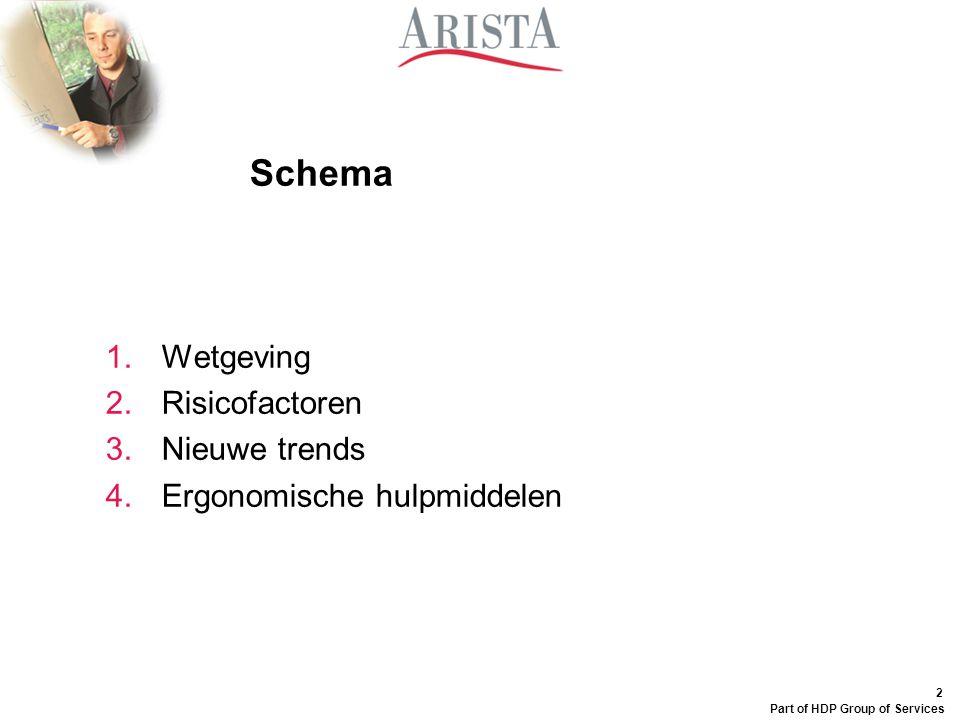 2 Part of HDP Group of Services Schema 1.Wetgeving 2.Risicofactoren 3.Nieuwe trends 4.Ergonomische hulpmiddelen