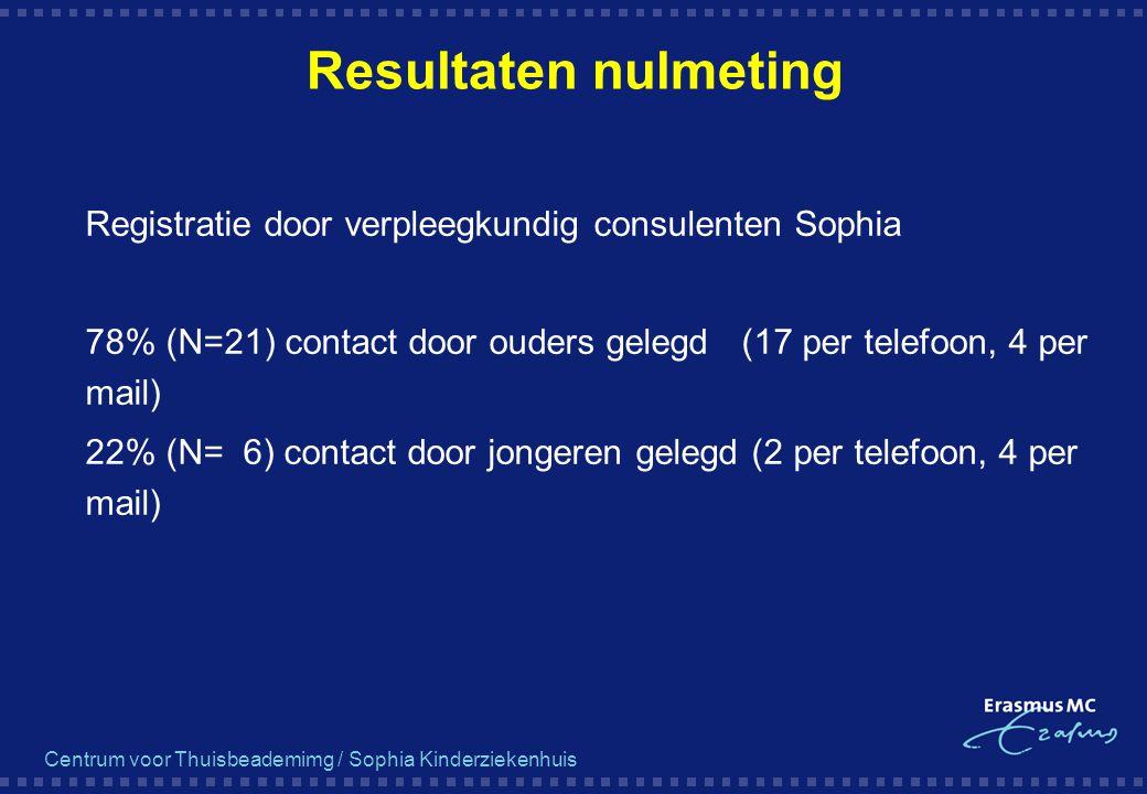 Centrum voor Thuisbeademimg / Sophia Kinderziekenhuis Resultaten nulmeting  Registratie door verpleegkundig consulenten Sophia  78% (N=21) contact d