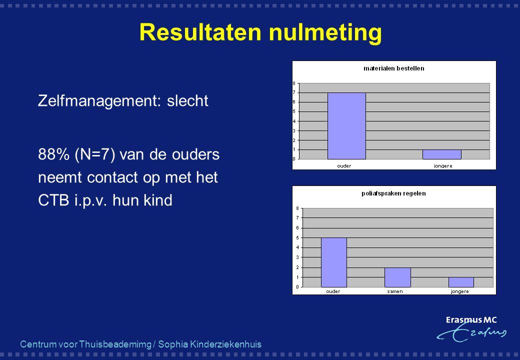 Centrum voor Thuisbeademimg / Sophia Kinderziekenhuis Resultaten nulmeting  Zelfmanagement: slecht  88% (N=7) van de ouders neemt contact op met het