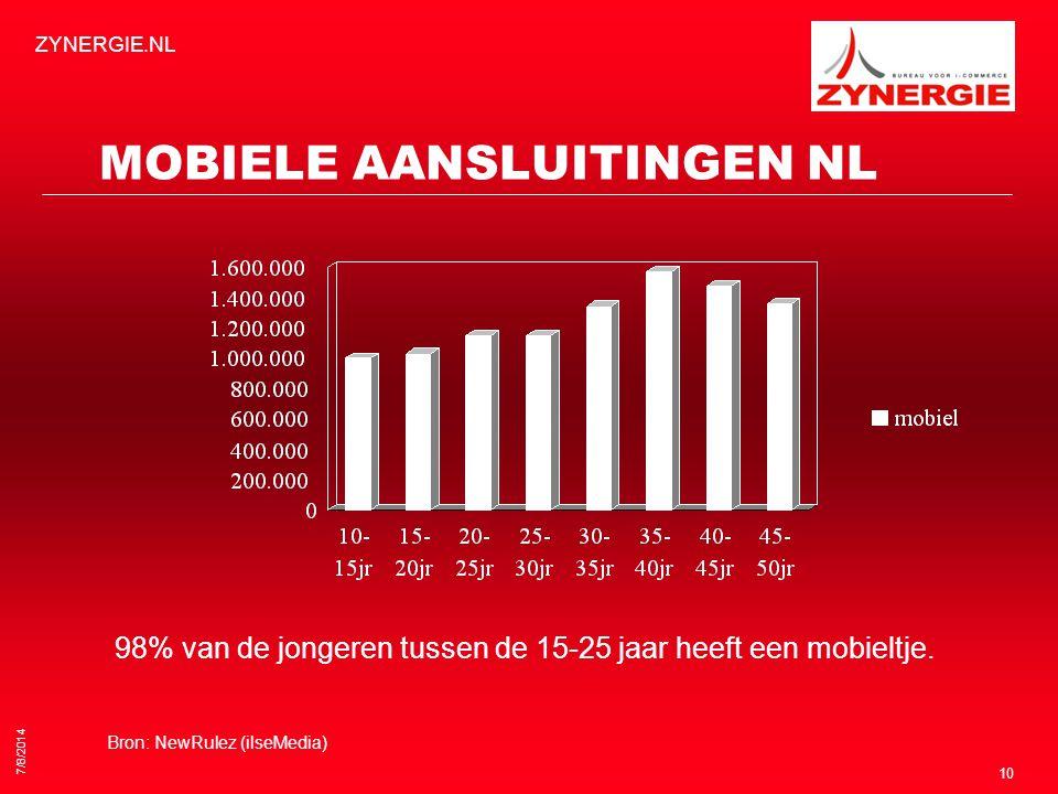 7/8/2014 ZYNERGIE.NL 10 MOBIELE AANSLUITINGEN NL 98% van de jongeren tussen de 15-25 jaar heeft een mobieltje.