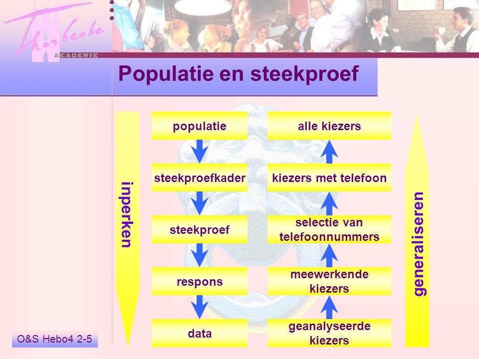 O&S Hebo4 2-6 Populatie en steekproef systematische steekproeffout toevallige steekproeffout non-respons codeerfouten alle burgers >18 burgers met telefoon selectie van telefoonnummers meewerkende burgers populatie steekproefkader steekproef respons data geanalyseerde burgers inductieve statistiek beschrijvende statistiek
