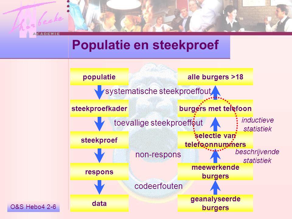 O&S Hebo4 2-6 Populatie en steekproef systematische steekproeffout toevallige steekproeffout non-respons codeerfouten alle burgers >18 burgers met tel