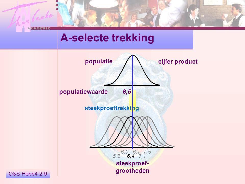 O&S Hebo4 2-9 A-selecte trekking populatie steekproef- grootheden 5,5 6,0 6,4 6,7 7,1 7,5 steekproeftrekking 6,5 populatiewaarde cijfer product