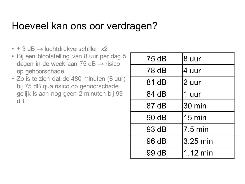 Hoeveel kan ons oor verdragen? + 3 dB → luchtdrukverschillen x2 Bij een blootstelling van 8 uur per dag 5 dagen in de week aan 75 dB → risico op gehoo