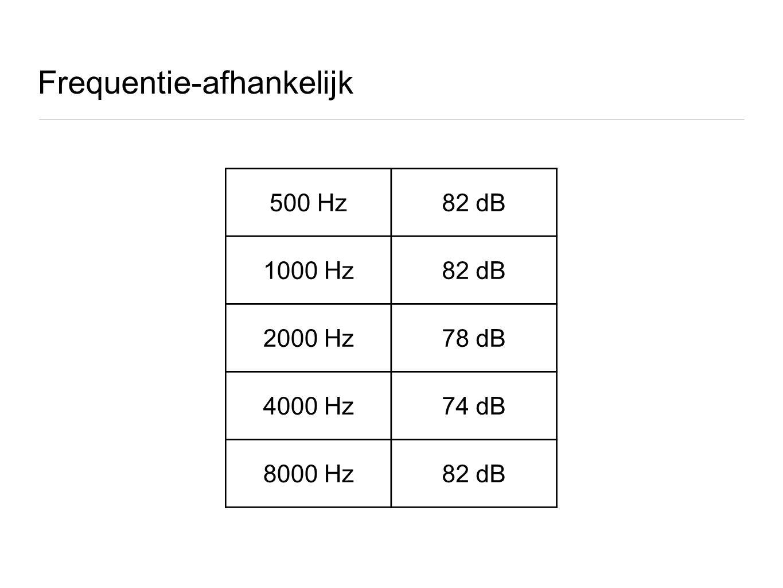 Frequentie-afhankelijk 500 Hz82 dB 1000 Hz82 dB 2000 Hz78 dB 4000 Hz74 dB 8000 Hz82 dB