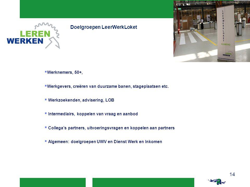 Doelgroepen LeerWerkLoket  Werknemers, 50+,  Werkgevers, creëren van duurzame banen, stageplaatsen etc.  Werkzoekenden, advisering, LOB  Intermedi