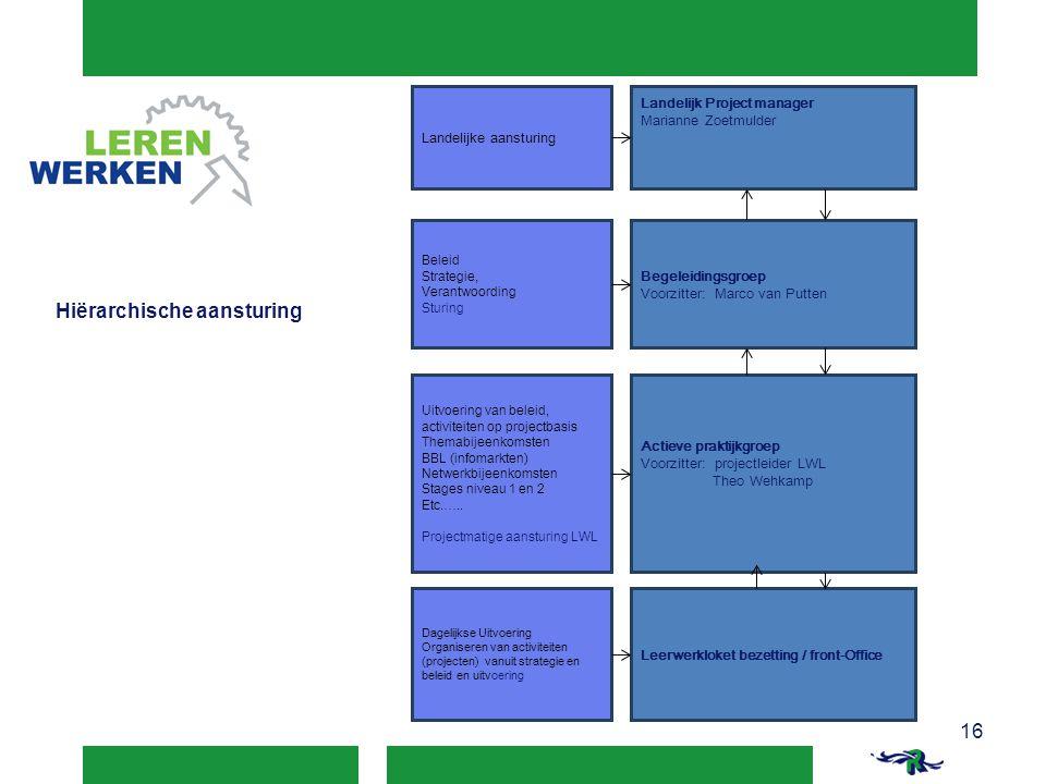Landelijk Project manager Marianne Zoetmulder Begeleidingsgroep Voorzitter: Marco van Putten Actieve praktijkgroep Voorzitter: projectleider LWL Theo