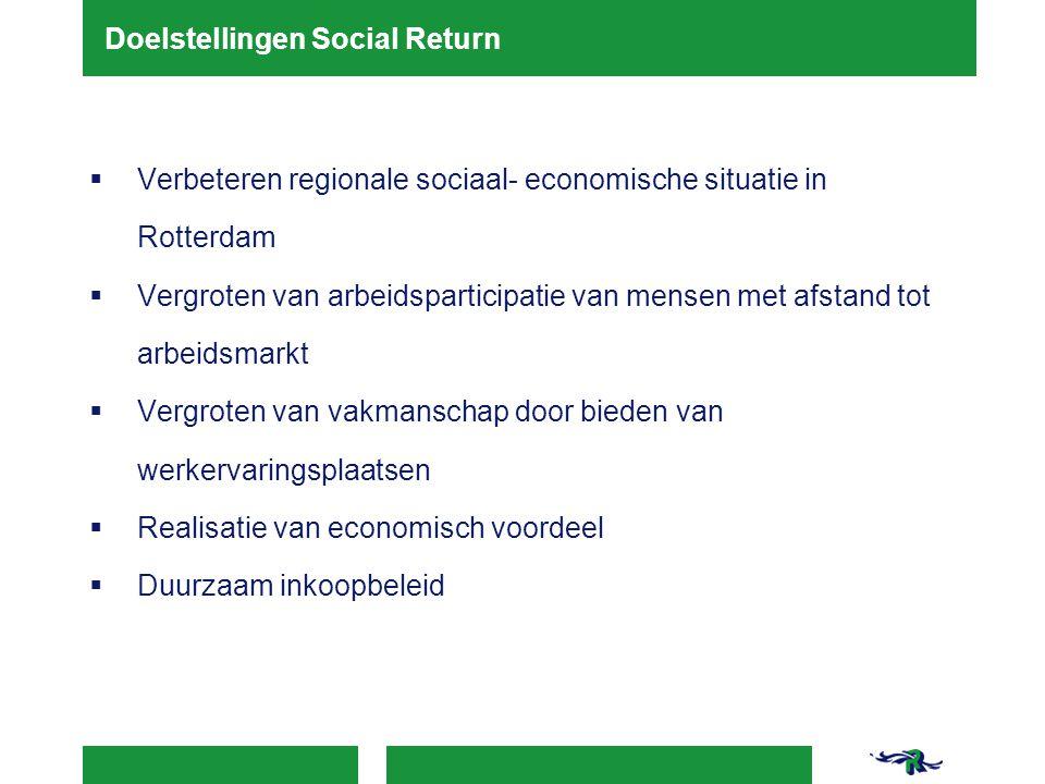  Verbeteren regionale sociaal- economische situatie in Rotterdam  Vergroten van arbeidsparticipatie van mensen met afstand tot arbeidsmarkt  Vergro