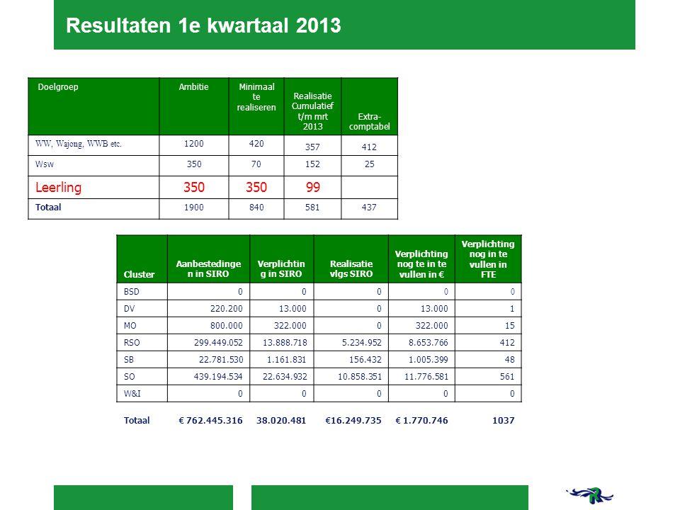 Resultaten 1e kwartaal 2013 DoelgroepAmbitieMinimaal te realiseren Realisatie Cumulatief t/m mrt 2013 Extra- comptabel WW, Wajong, WWB etc. 1200420 35