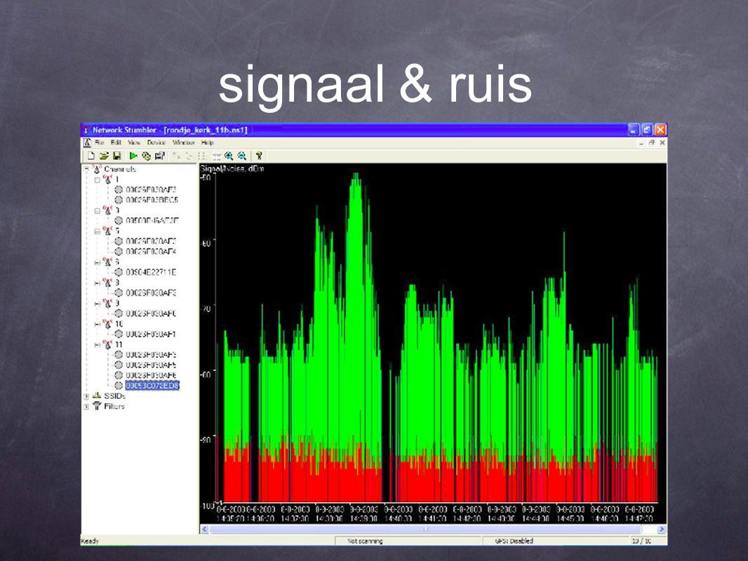 signaal & ruis