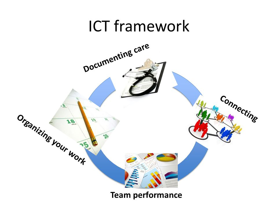 ICT framework Organizing your work Documenting care Connecting Team performance