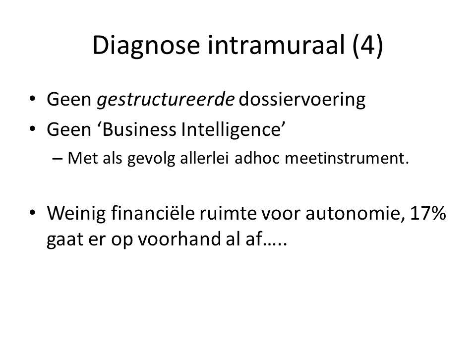 Diagnose intramuraal (4) Geen gestructureerde dossiervoering Geen 'Business Intelligence' – Met als gevolg allerlei adhoc meetinstrument.
