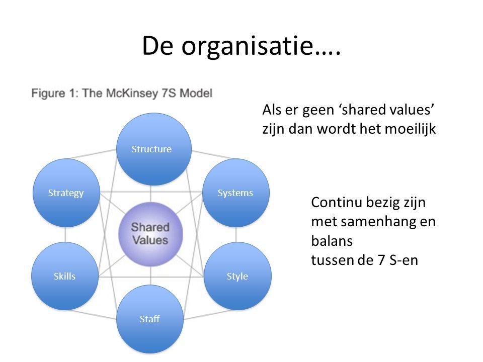 'Shared values' Over je organisatiemodel (Rijnlands) – Vertrouwen in de professionals – Slow management – Organiseren ten dienste van….