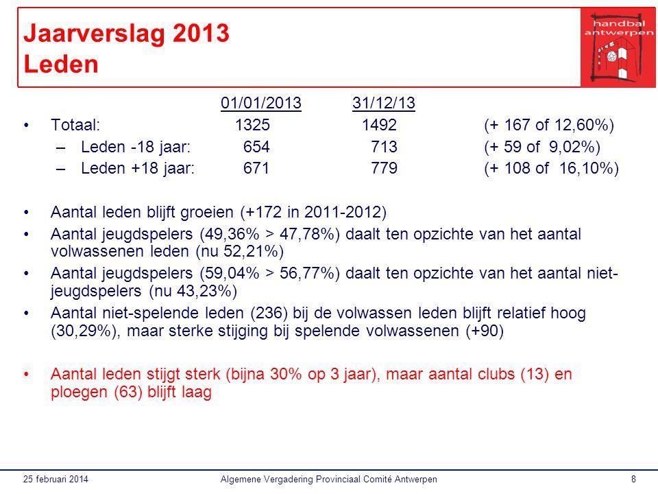 25 februari 2014Algemene Vergadering Provinciaal Comité Antwerpen8 Jaarverslag 2013 Leden 01/01/201331/12/13 Totaal: 1325 1492(+ 167 of 12,60%) –Leden -18 jaar: 654 713(+ 59 of 9,02%) –Leden +18 jaar: 671 779(+ 108 of 16,10%) Aantal leden blijft groeien (+172 in 2011-2012) Aantal jeugdspelers (49,36% > 47,78%) daalt ten opzichte van het aantal volwassenen leden (nu 52,21%) Aantal jeugdspelers (59,04% > 56,77%) daalt ten opzichte van het aantal niet- jeugdspelers (nu 43,23%) Aantal niet-spelende leden (236) bij de volwassen leden blijft relatief hoog (30,29%), maar sterke stijging bij spelende volwassenen (+90) Aantal leden stijgt sterk (bijna 30% op 3 jaar), maar aantal clubs (13) en ploegen (63) blijft laag