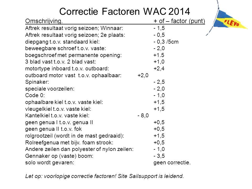 Correctie Factoren WAC 2014 Omschrijving.+ of – factor (punt) Aftrek resultaat vorig seizoen; Winnaar:- 1,5 Aftrek resultaat vorig seizoen; 2e plaats:- 0,5 diepgang t.o.v.