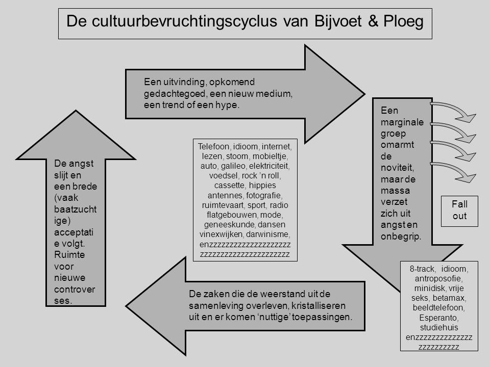 De cultuurbevruchtingscyclus van Bijvoet & Ploeg Een uitvinding, opkomend gedachtegoed, een nieuw medium, een trend of een hype.
