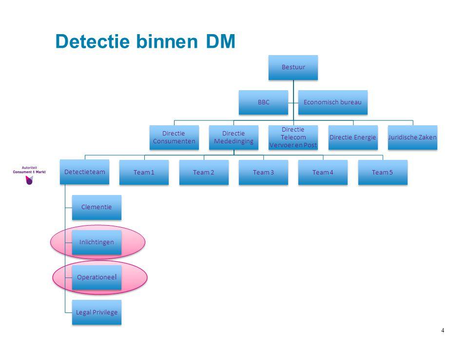 4 Detectie binnen DM Bestuur Directie Consumenten Directie Mededinging Detectieteam Clementie Inlichtingen Operationee l Legal Privilege Team 1Team 2T