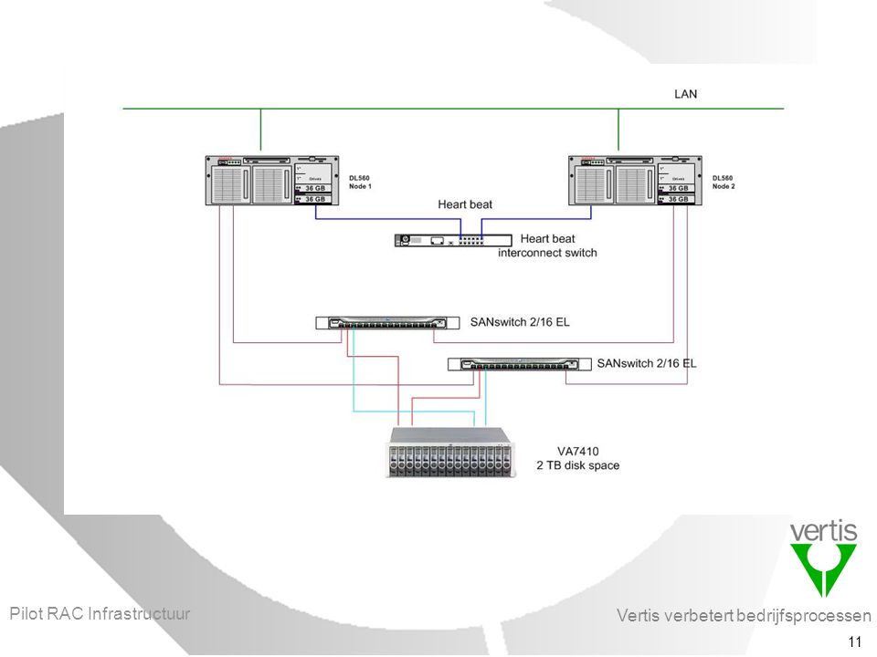 Vertis verbetert bedrijfsprocessen 11 Pilot RAC Infrastructuur