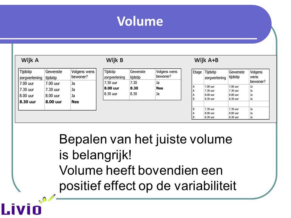 Volume Wijk AWijk BWijk A+B Bepalen van het juiste volume is belangrijk! Volume heeft bovendien een positief effect op de variabiliteit