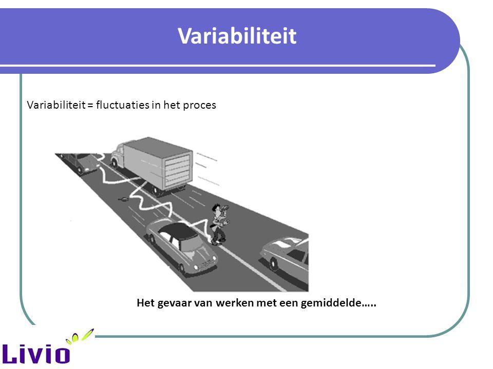 Variabiliteit Variabiliteit = fluctuaties in het proces Het gevaar van werken met een gemiddelde…..