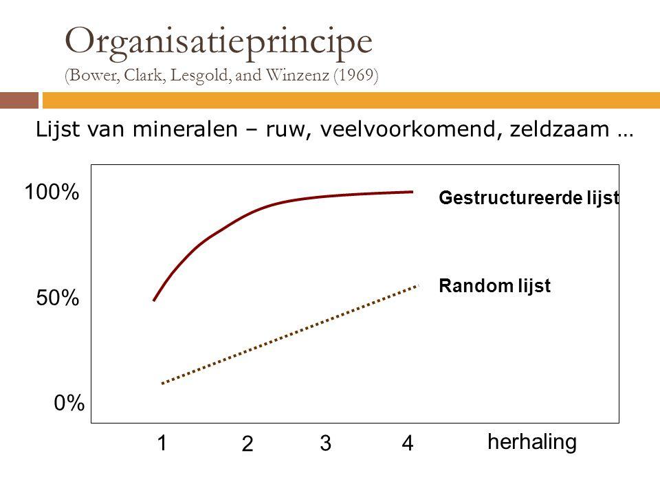 Organisatieprincipe (Bower, Clark, Lesgold, and Winzenz (1969) 3 100% 50% 0% Gestructureerde lijst Random lijst 1 2 4 Lijst van mineralen – ruw, veelv