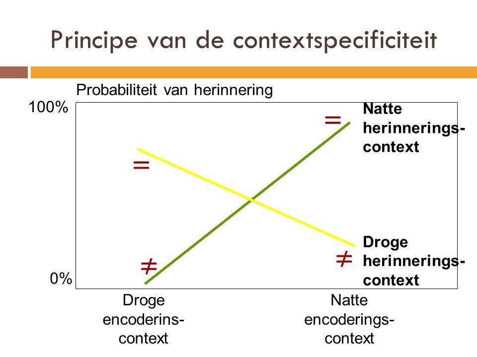 Principe van de contextspecificiteit Natte herinnerings- context Droge herinnerings- context Droge encoderins- context Natte encoderings- context 100%