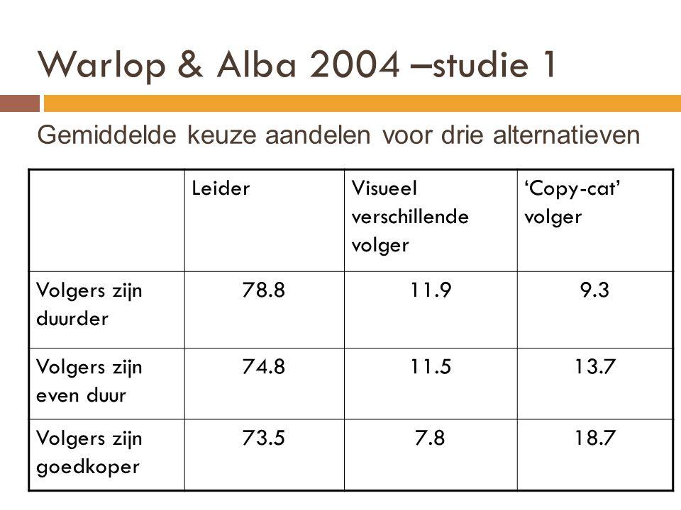 Warlop & Alba 2004 –studie 1 Gemiddelde keuze aandelen voor drie alternatieven LeiderVisueel verschillende volger 'Copy-cat' volger Volgers zijn duurd