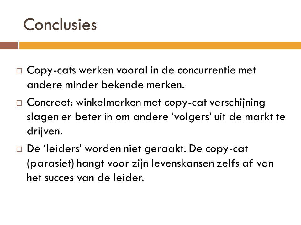 Conclusies  Copy-cats werken vooral in de concurrentie met andere minder bekende merken.  Concreet: winkelmerken met copy-cat verschijning slagen er
