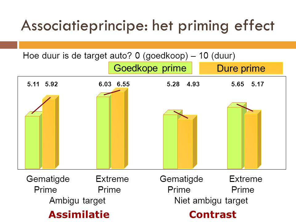 Associatieprincipe: het priming effect Hoe duur is de target auto? 0 (goedkoop) – 10 (duur) 5.11 5.92 6.03 6.55 5.28 4.93 5.65 5.17 Gematigde Extreme