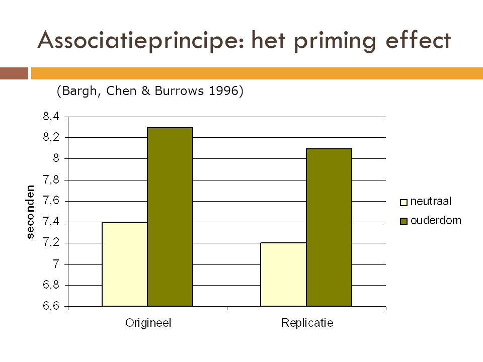 Associatieprincipe: het priming effect (Bargh, Chen & Burrows 1996)
