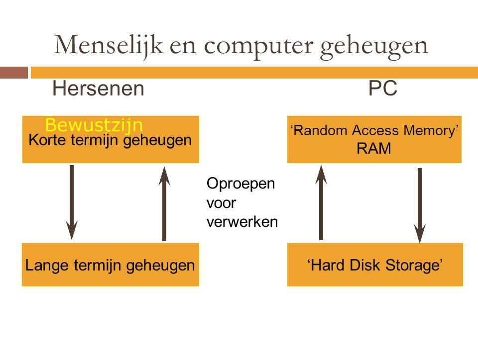 Menselijk en computer geheugen Korte termijn geheugen Lange termijn geheugen'Hard Disk Storage' 'Random Access Memory' RAM Oproepen voor verwerken Her