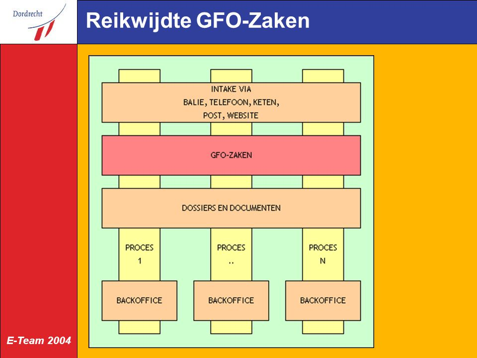 E-Team 2004 Reikwijdte GFO-Zaken