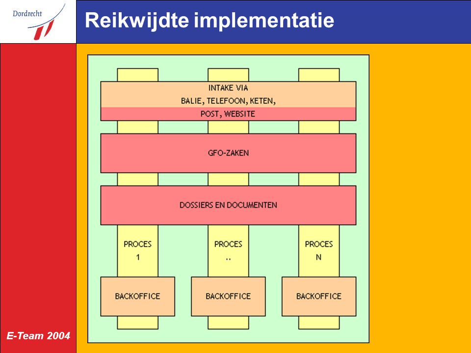 E-Team 2004 Reikwijdte implementatie