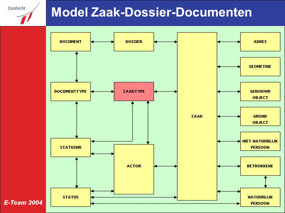 E-Team 2004 Model Zaak-Dossier-Documenten