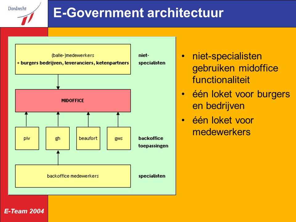 E-Team 2004 E-Government architectuur niet-specialisten gebruiken midoffice functionaliteit één loket voor burgers en bedrijven één loket voor medewer