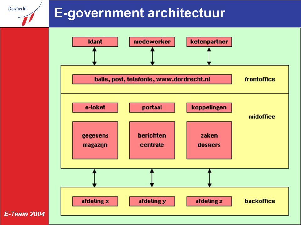 E-Team 2004 Monitor Kwaliteit