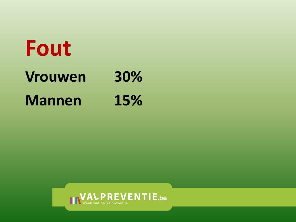Fout Vrouwen 30% Mannen 15%