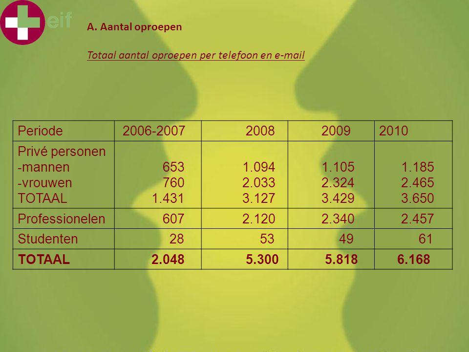 KHMechelen 'Voor mijn afwezigheid...' 4 februari 2011 A. Aantal oproepen Totaal aantal oproepen per telefoon en e-mail Periode 2006-2007 2008 20092010