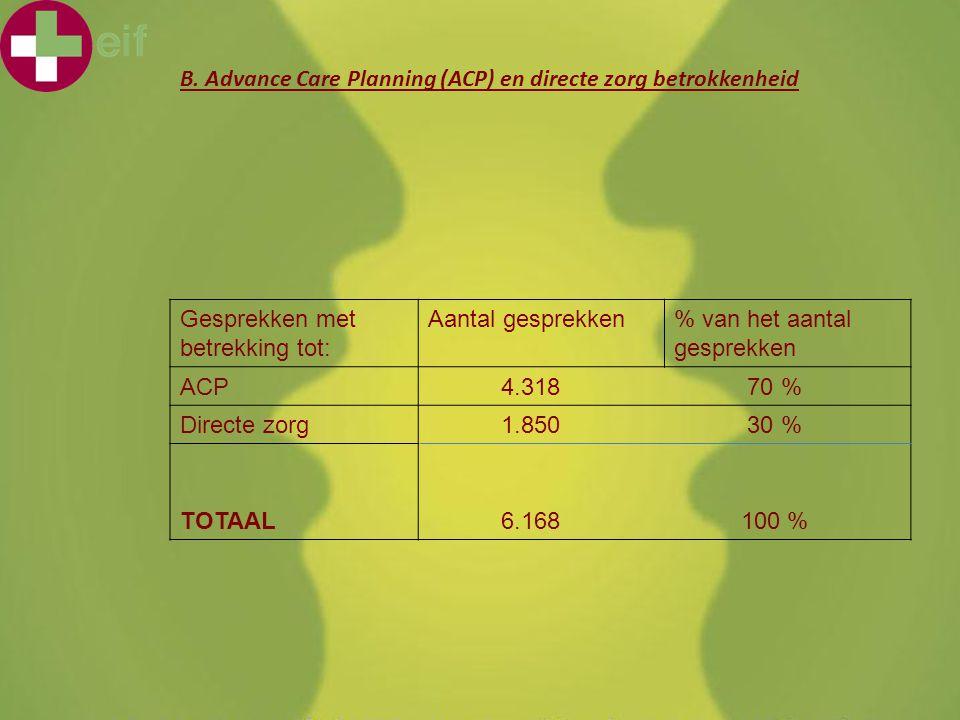 KHMechelen 'Voor mijn afwezigheid...' 4 februari 2011 B. Advance Care Planning (ACP) en directe zorg betrokkenheid Gesprekken met betrekking tot: Aant