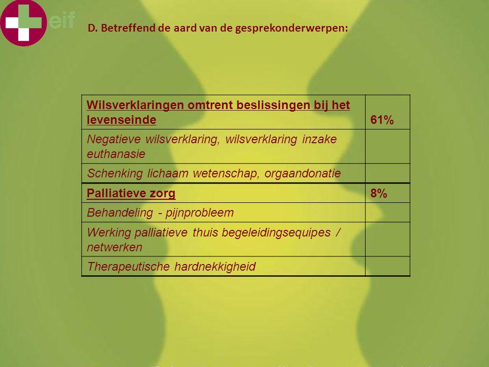 KHMechelen 'Voor mijn afwezigheid...' 4 februari 2011 D. Betreffend de aard van de gesprekonderwerpen: Wilsverklaringen omtrent beslissingen bij het l