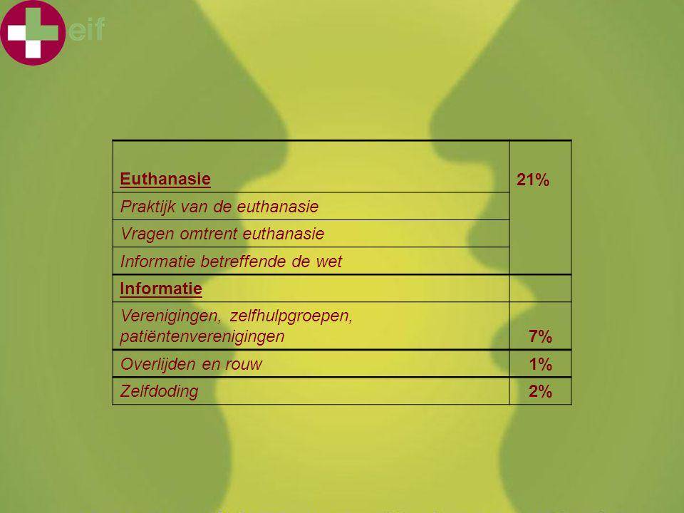 KHMechelen 'Voor mijn afwezigheid...' 4 februari 2011 Euthanasie21% Praktijk van de euthanasie Vragen omtrent euthanasie Informatie betreffende de wet