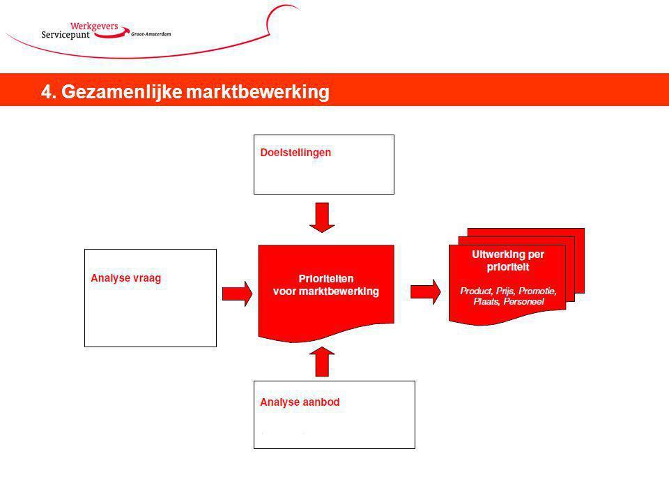 4. Gezamenlijke marktbewerking