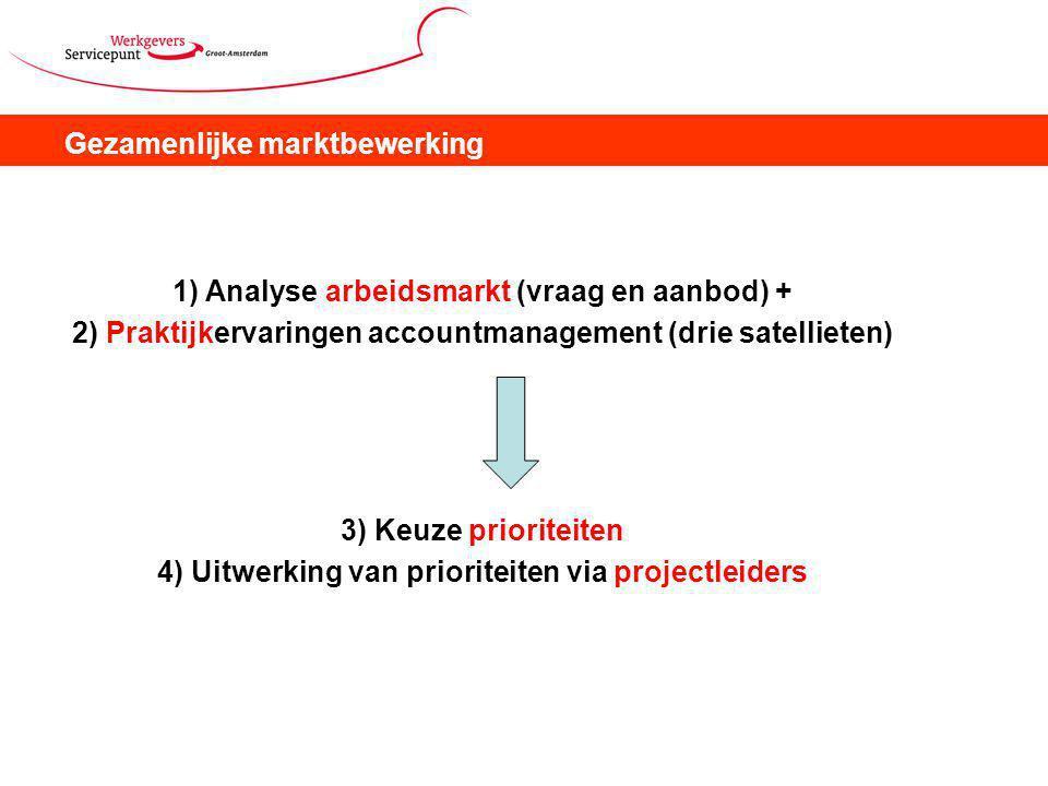 Gezamenlijke marktbewerking 1) Analyse arbeidsmarkt (vraag en aanbod) + 2) Praktijkervaringen accountmanagement (drie satellieten) 3) Keuze prioriteiten 4) Uitwerking van prioriteiten via projectleiders