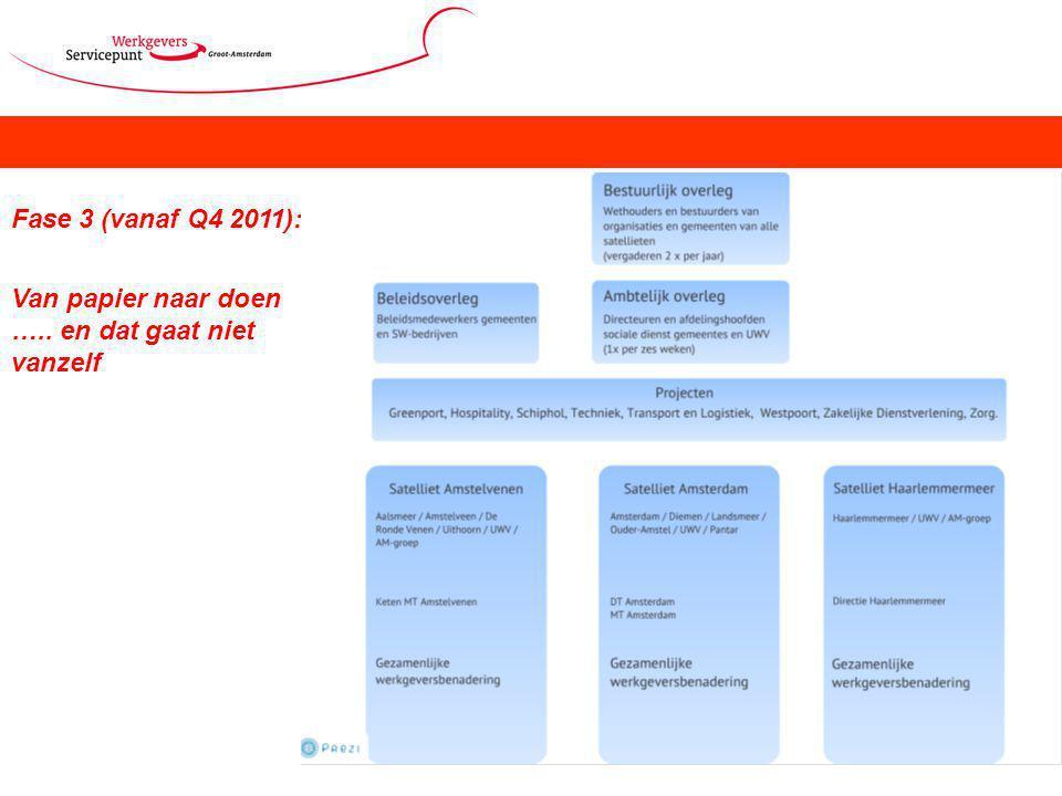 Fase 3 (vanaf Q4 2011): Van papier naar doen ….. en dat gaat niet vanzelf