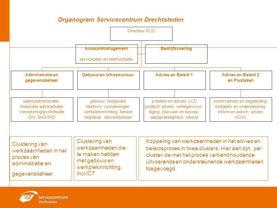 Koppeling van werkzaamheden in het advies en beleidsproces in twee clusters. Hier aan zijn, per cluster, de met het proces verband houdende uitvoerend