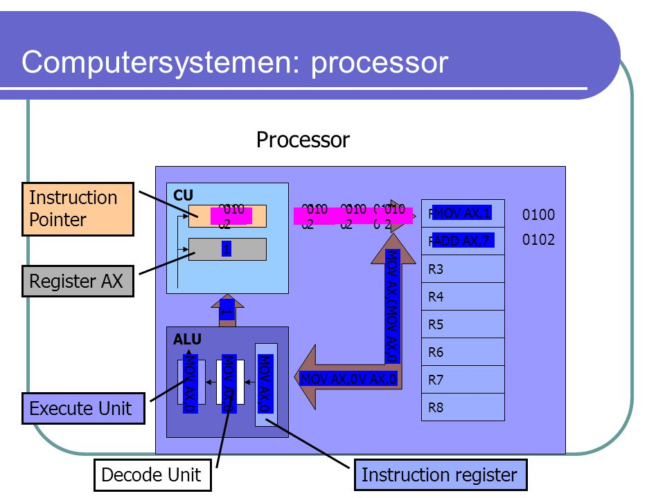 R3 Computersystemen: processor ALU CU R4 R5 R2 R1 R6 R7 R8 Processor 0100 0102 010 0 MOV AX,0 1 1 010 2 ADD AX,7 Instruction register Decode Unit Execute Unit Register AX Instruction Pointer MOV AX,1