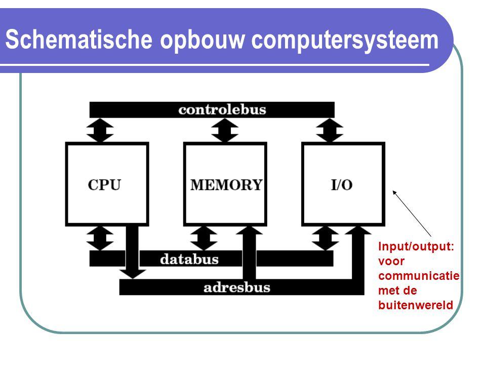 Schematische opbouw computersysteem Input/output: voor communicatie met de buitenwereld