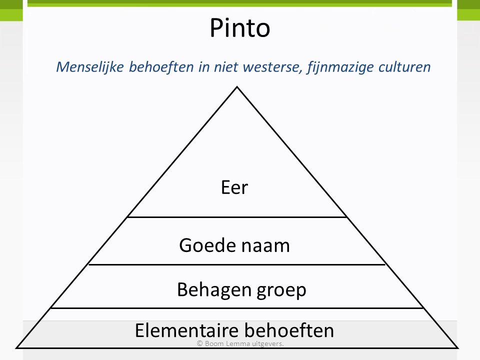 Pinto Menselijke behoeften in niet westerse, fijnmazige culturen Elementaire behoeften Behagen groep Goede naam Eer © Boom Lemma uitgevers.